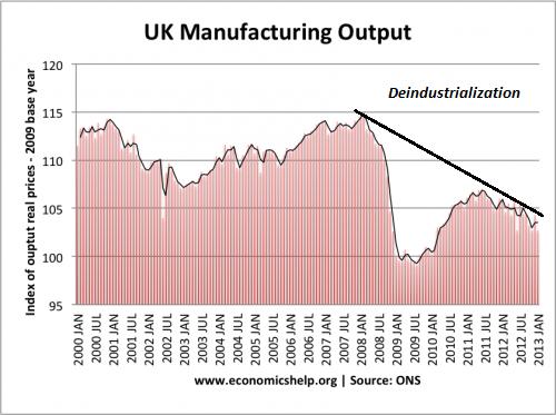 UK-industrial
