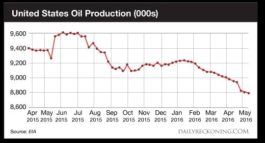 US Production