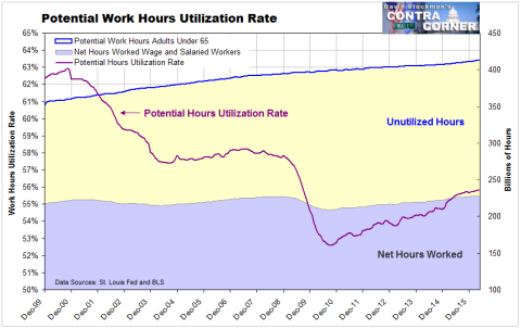 work-hours-utilization-480x303