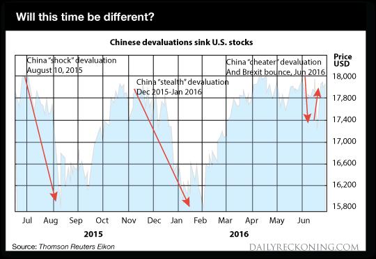 China Chart 2015-2016