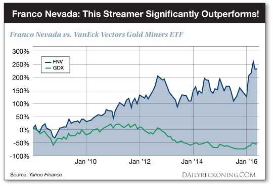 Franco Nevada This Streamer Significantly Outperforms