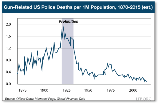 Gun Related US Police Deaths