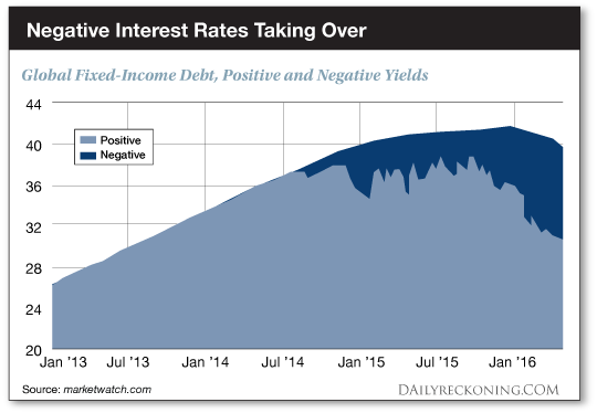 Negative Interest Rates Taking Over