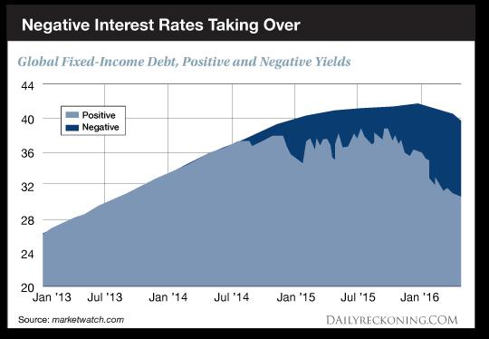 Negative Interest Rates Taking Over