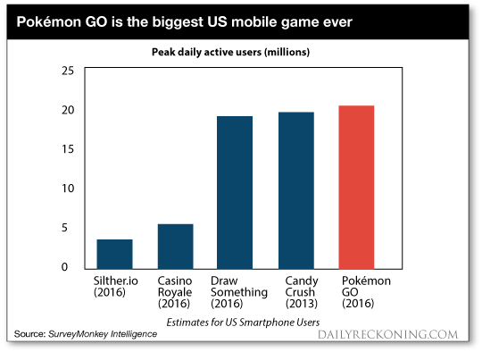 Biggest US mobile game ever-Pokemon GO