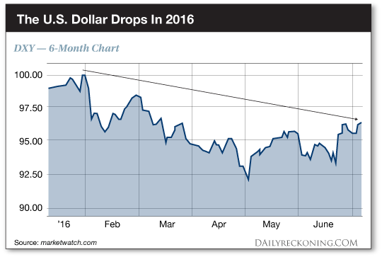 The US Dollar Drops In 2016