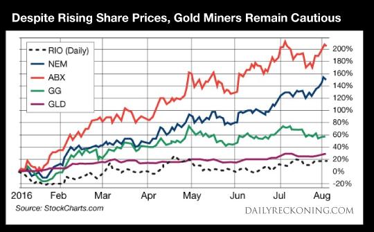 Rio Tinto vs Gold Chart