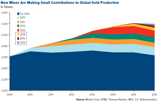 New Mines are Making Small Contributions to Global Production