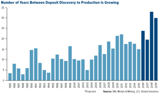 Number of Years Between Deposit Discovery to Production is Growing