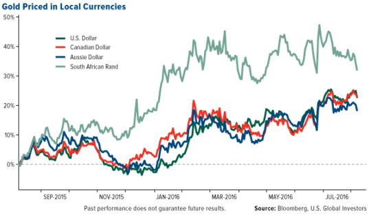 Gold Priced in Local Currencies