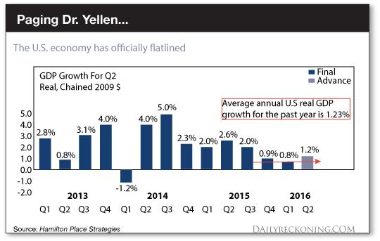 The U.S. Economy has Officially Flatlined