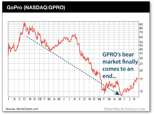 The bear market for this wearables company finally comes to an end...