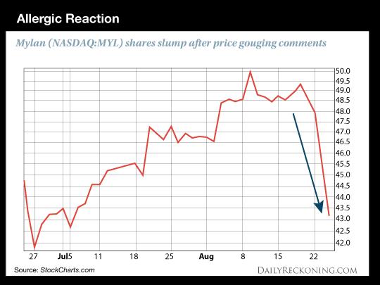 Mylan shares slump after price gouging comments