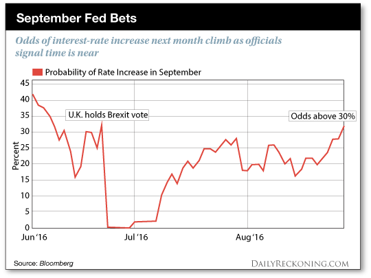 September Fed Bets