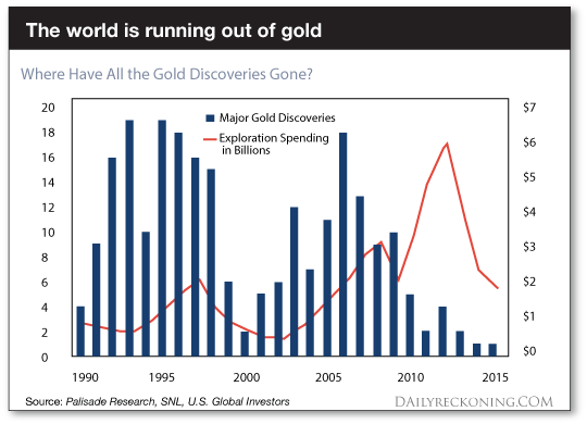 Gold Running Low Chart