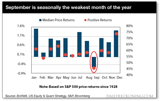 September: Weakest Month Chart