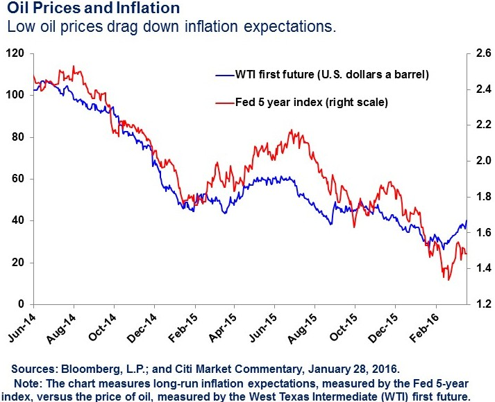 Oil And Inflation