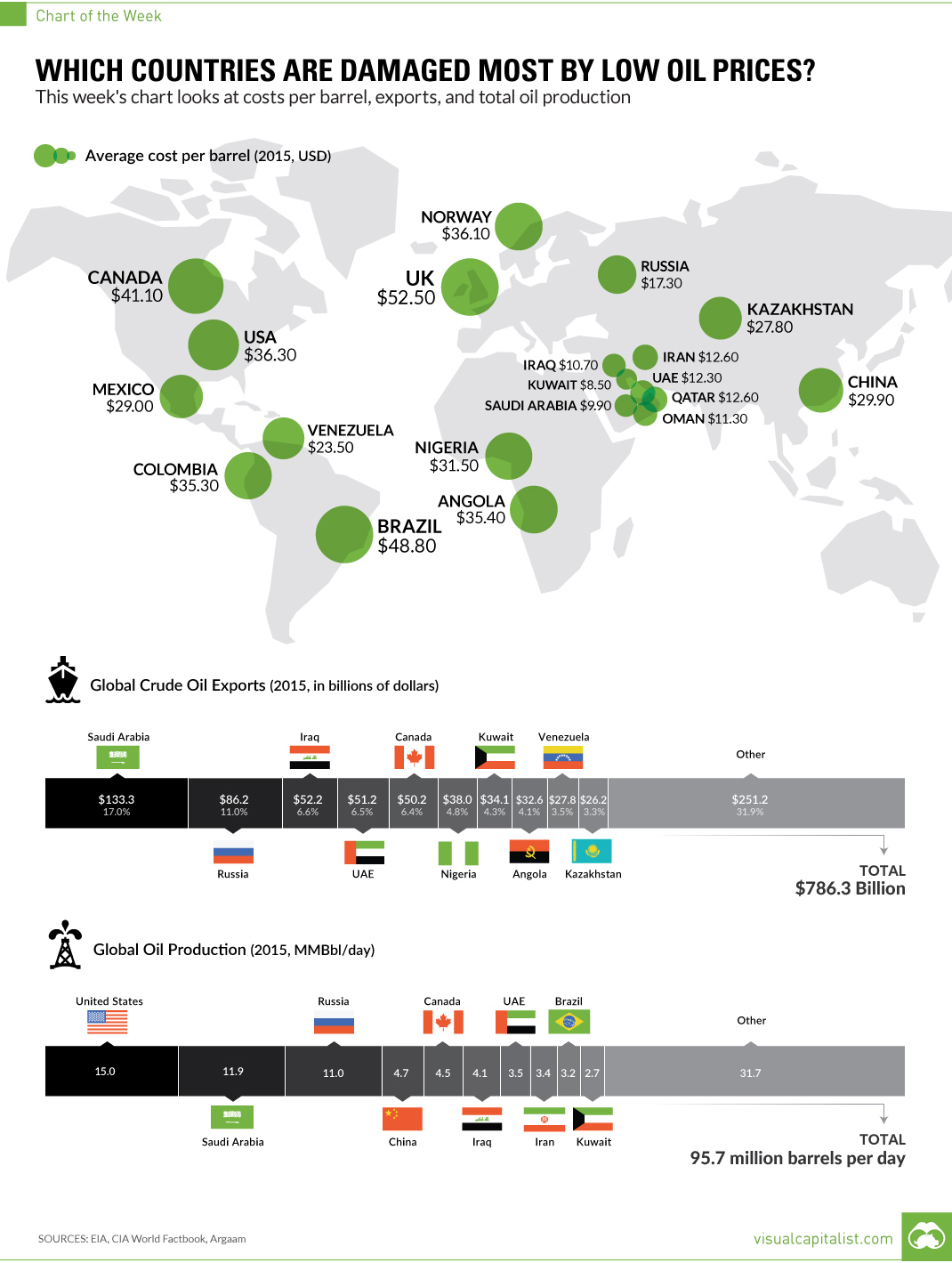 countries-low-oil-prices
