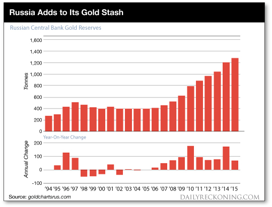 Russia Gold Chart