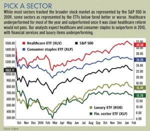 Market Sector Moves