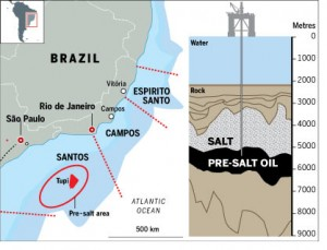 offshore oil investing