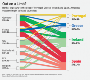 Exposure to Outstanding PIIGS Debt by Country