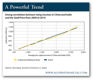 Rising Incomes in India and China and the Gold Price from 2000-2010