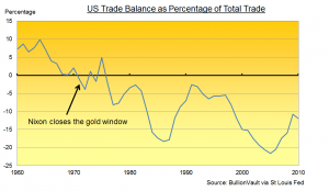 US Trade Balance as Percentage of Total Trade