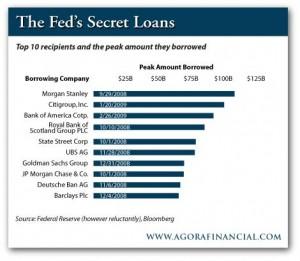 Top 10 Recipients of TARP Loans