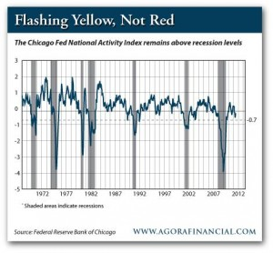 The Chicago Fed National Activity Index Remains Above Recession Levels