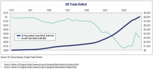US Trade Deficit, 1976-Present