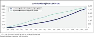 Accumulated Import of Cars to US, 1976-Present