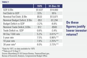 US Economic Figures