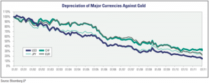 Depreciation of Major Currencies Against Gold
