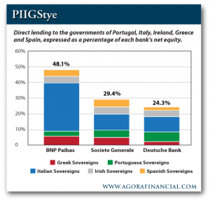 Direct Lending to the PIIGS Governments As a Percentage of Each Bank's Net Equity