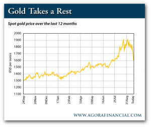 Spot Prive of Gold Over the Last 12 Months