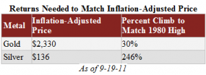 Gold and Silver Returns Needed to Match Inflation-Adjusted Price