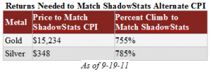 Gold and Silver Returns Needed to Match ShadowStats Alternate CPI