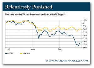 Downward Trend of the Rare Earths ETF