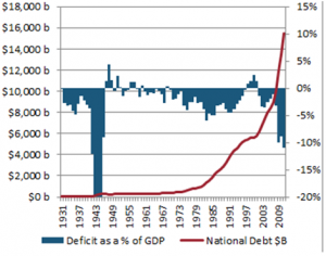 US Deficit and National Debt