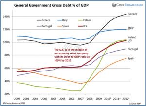 General Government Gross Debt