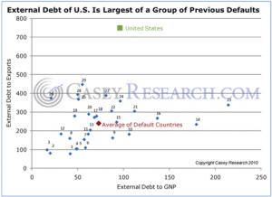 External Debt of the US