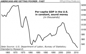 Per Capita GDP in the US In Constant, Sound Money