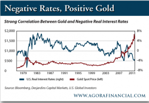 Negative Rates, Positive Gold
