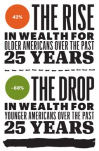 Rise in Wealth for Older Americans vs. Drop in Wealth for Younger Americans