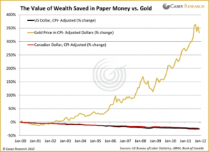 Value of Wealth Saved in Paper Money vs. Gold