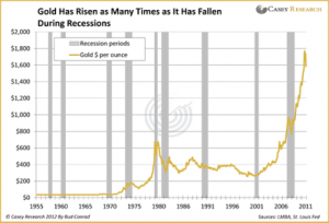 Gold Performance During Recessions