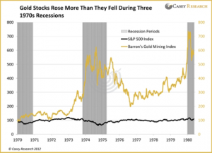 Gold Stocks During the 1970s Recessions