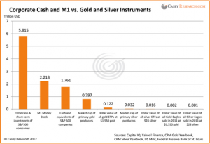 Corporate Cash and M1 vs. Gold and Silver Investments
