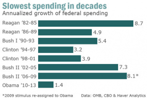 Government Spending During the Obama Administration